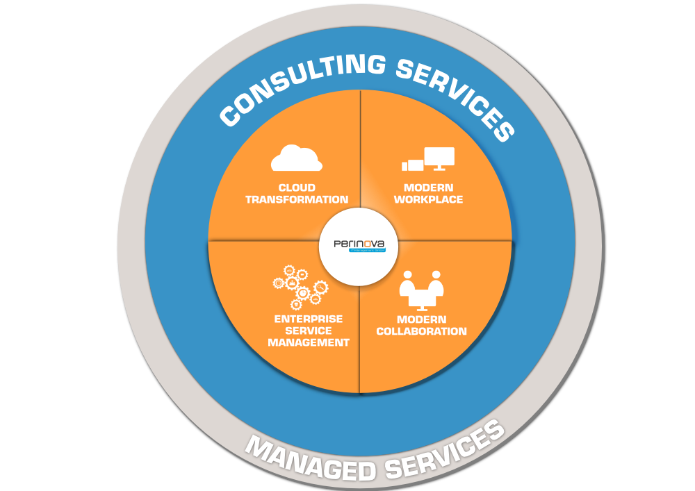 perinova: Consulting Services, Cloud Transformation, Modern Workplace, Enterprise Service Management, Modern Collaboration