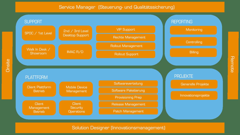 perinova Managed Service Menü