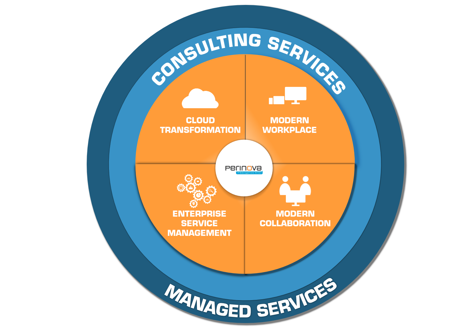 perinova: Consulting Services, Managed Services, Cloud Transformation, Modern Workplace, Enterprise Service Management, Modern Collaboration
